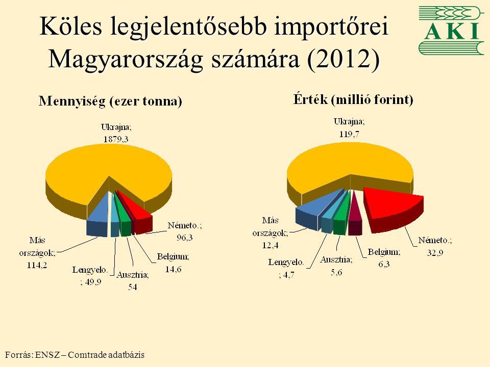 Köles legjelentősebb importőrei Magyarország számára (2012)