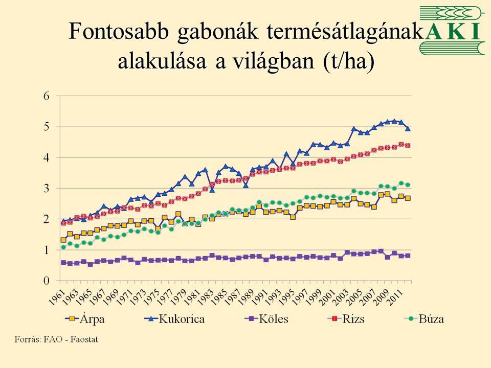 Fontosabb gabonák termésátlagának alakulása a világban (t/ha)