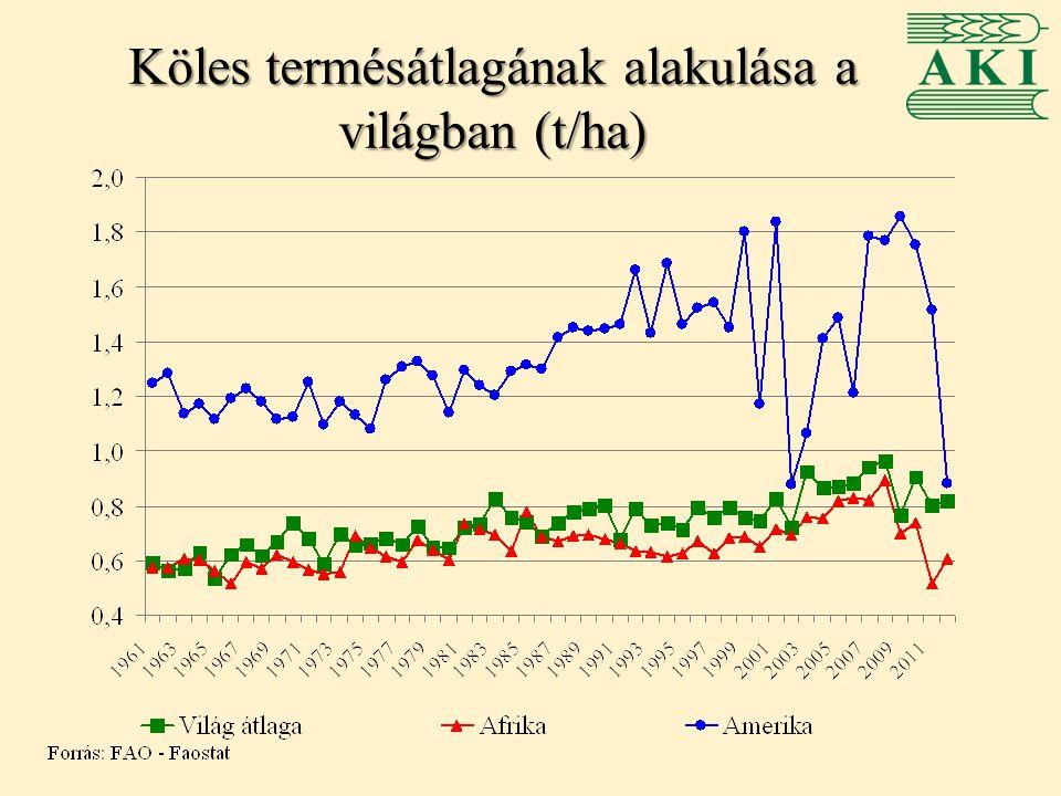Köles termésátlagának alakulása a világban (t/ha)