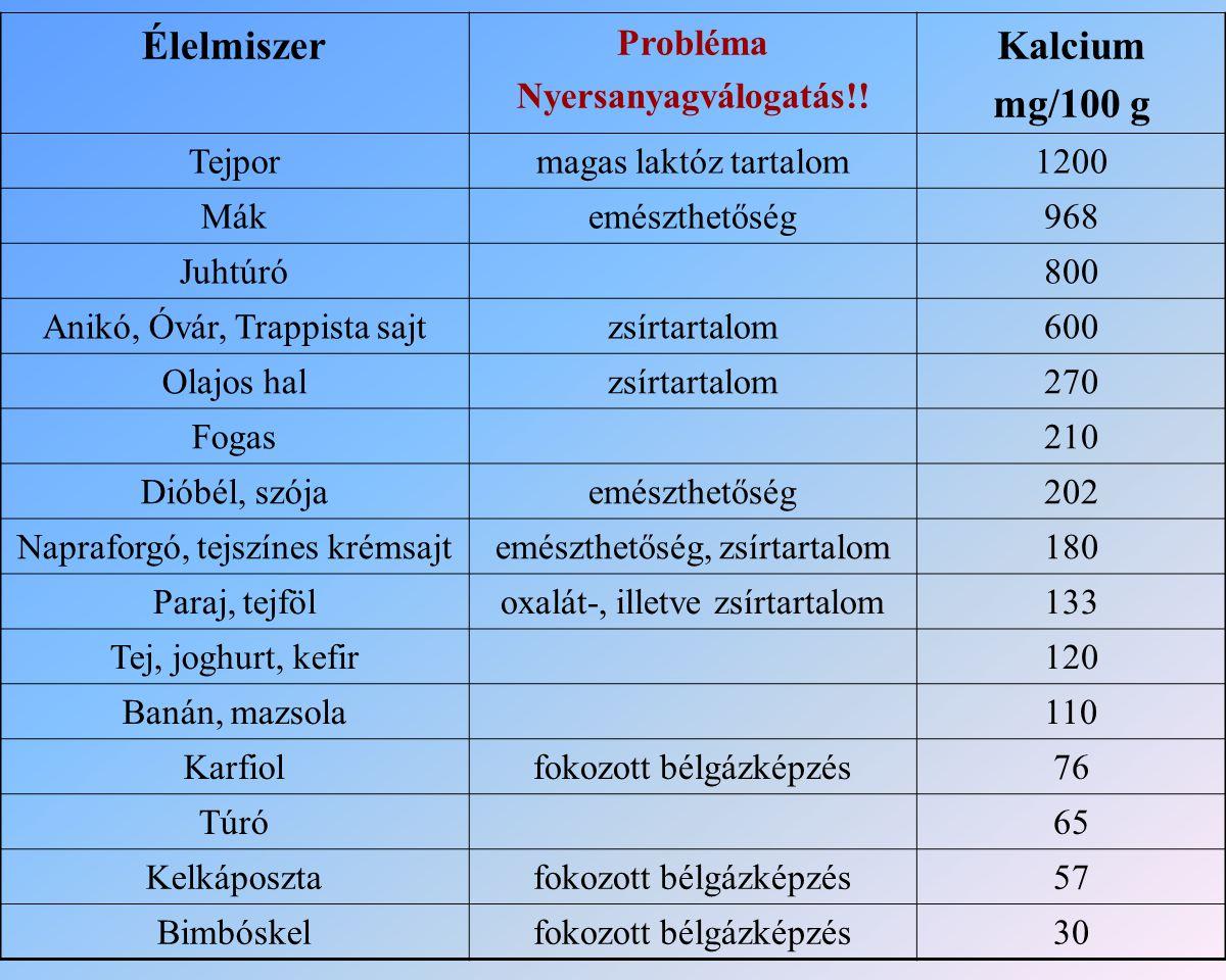 Élelmiszer Kalcium mg/100 g