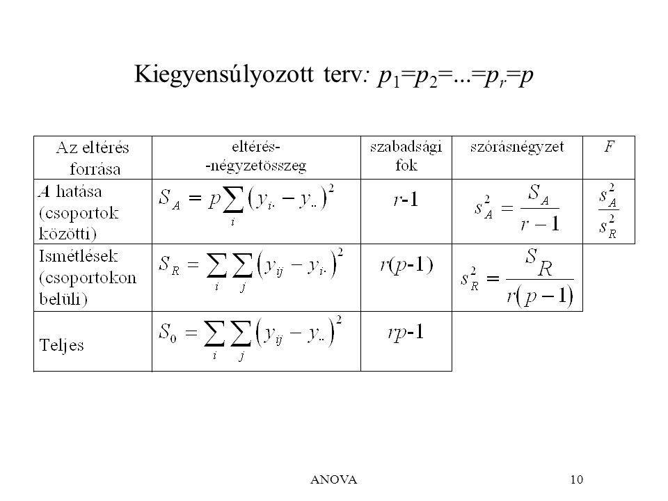 Kiegyensúlyozott terv: p1=p2=...=pr=p