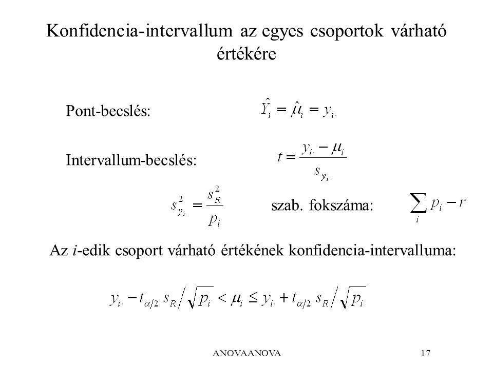 Konfidencia-intervallum az egyes csoportok várható értékére