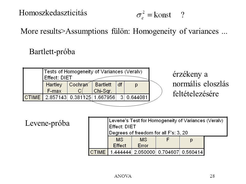 More results>Assumptions fülön: Homogeneity of variances ...