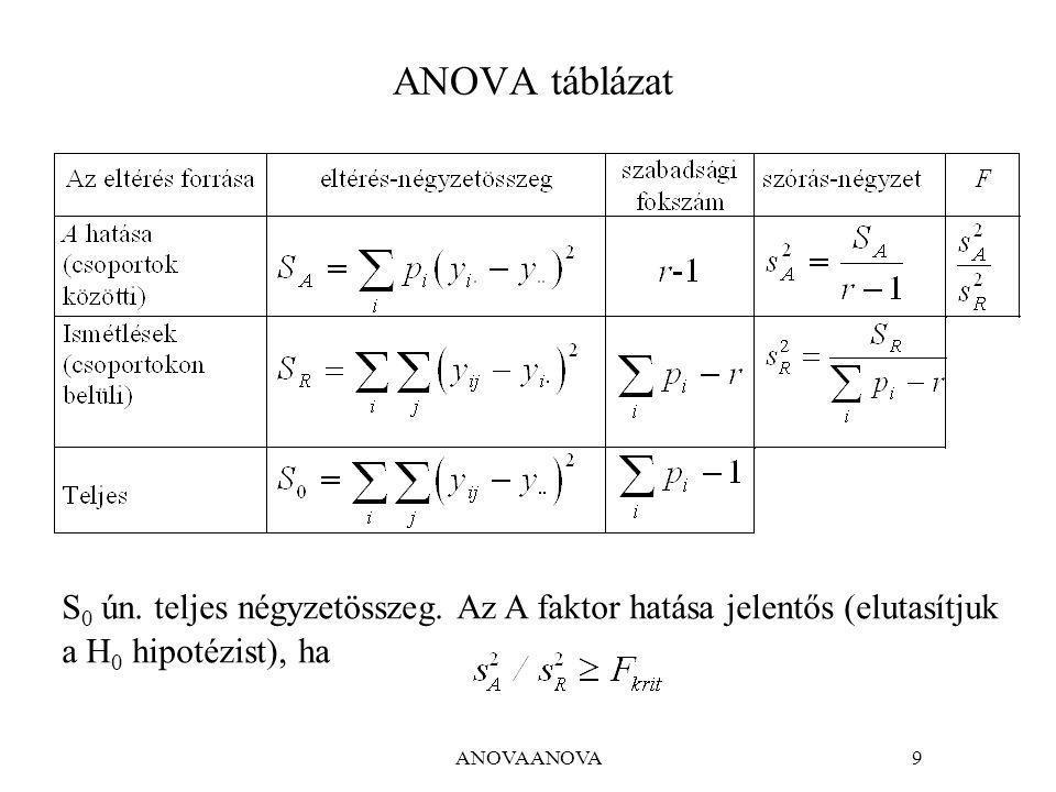 ANOVA táblázat S0 ún. teljes négyzetösszeg. Az A faktor hatása jelentős (elutasítjuk. a H0 hipotézist), ha.