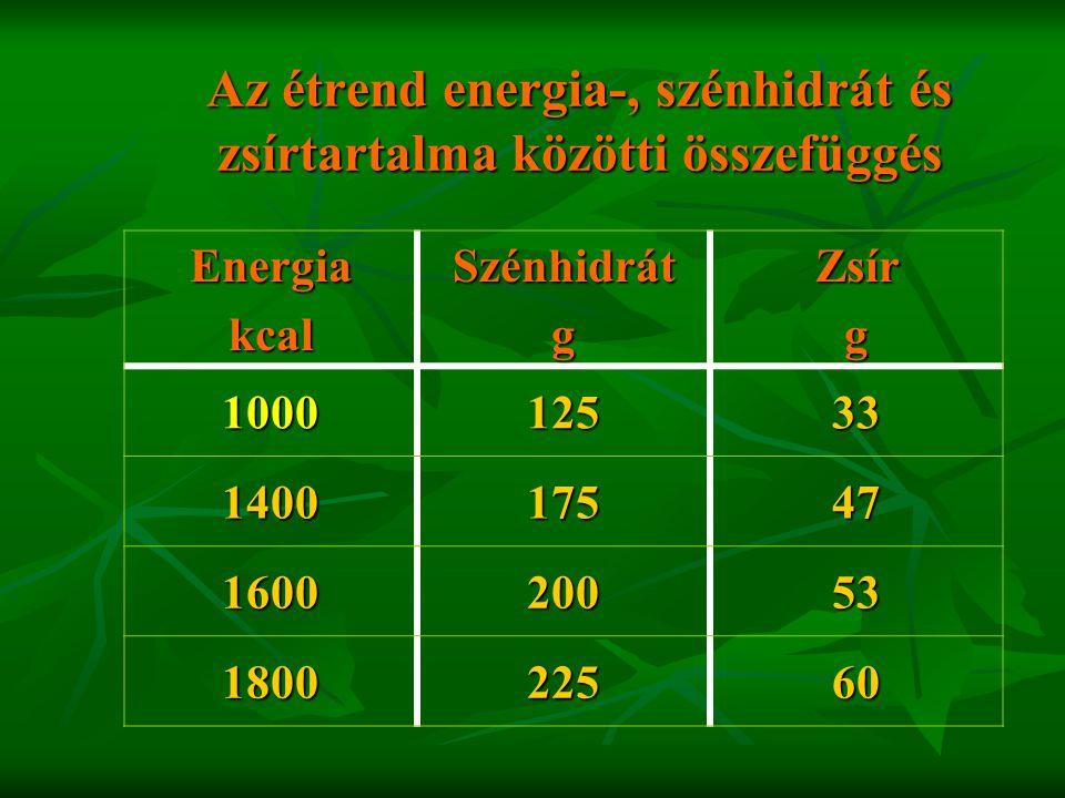 Az étrend energia-, szénhidrát és zsírtartalma közötti összefüggés