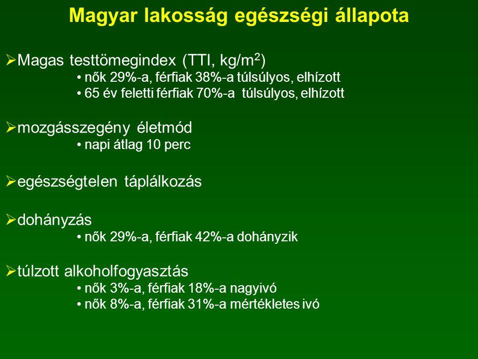 Magyar lakosság egészségi állapota