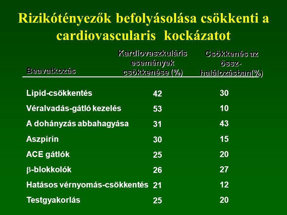 Rizikótényezők befolyásolása csökkenti a cardiovascularis kockázatot