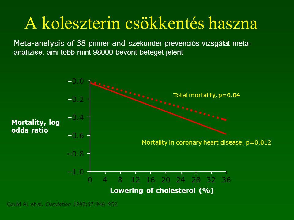 A koleszterin csökkentés haszna