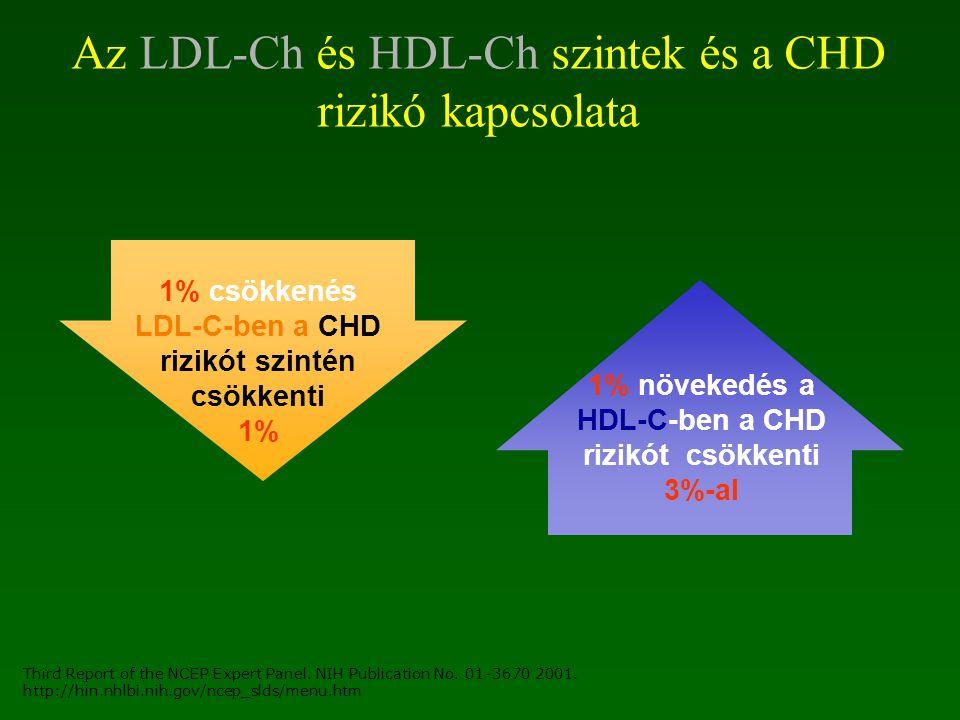 Az LDL-Ch és HDL-Ch szintek és a CHD rizikó kapcsolata
