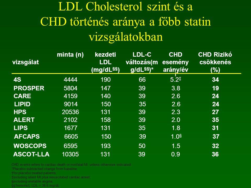 LDL-C változás(mg/dL§§)*