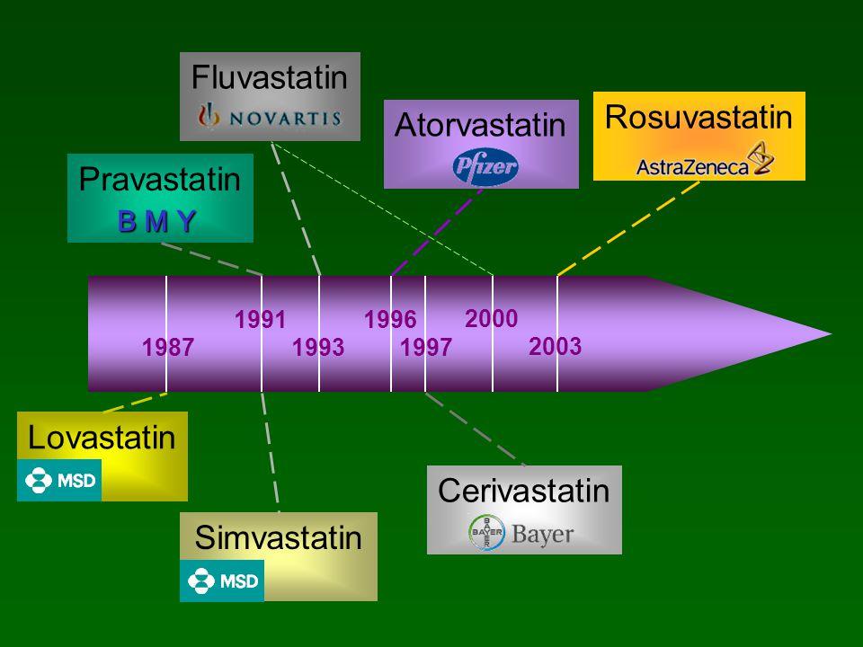 Fluvastatin Rosuvastatin Atorvastatin Pravastatin Lovastatin