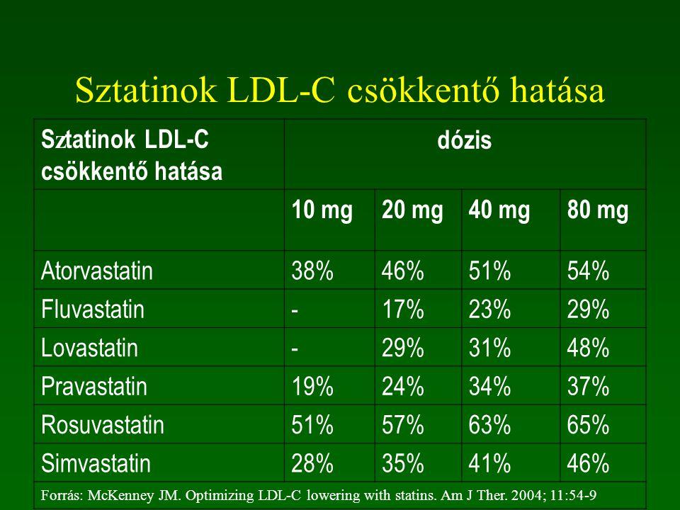 Sztatinok LDL-C csökkentő hatása