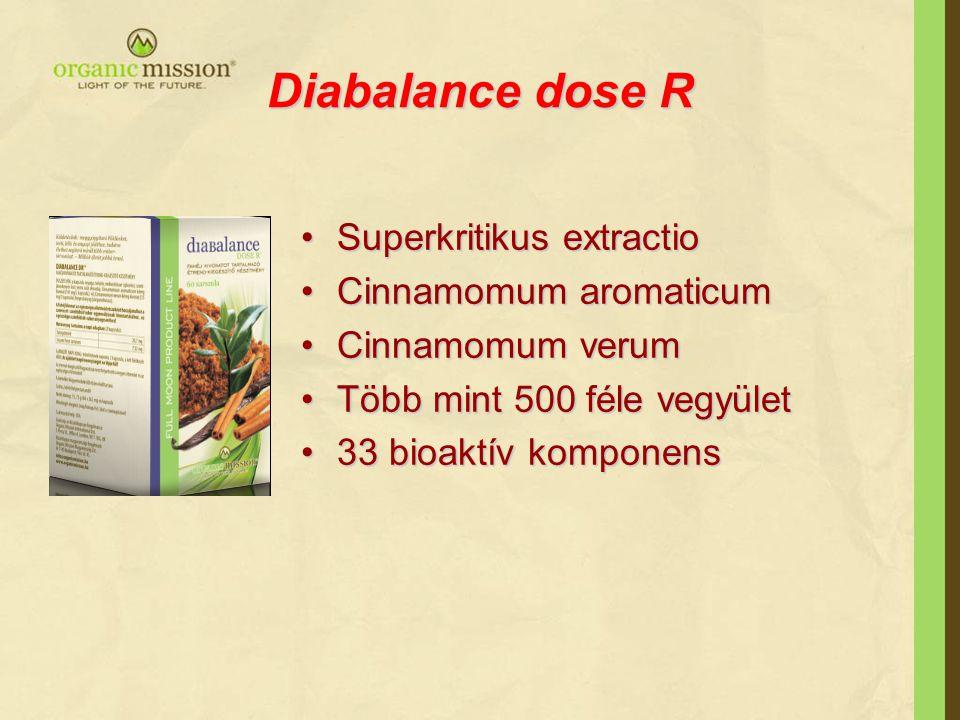 Diabalance dose R Superkritikus extractio Cinnamomum aromaticum