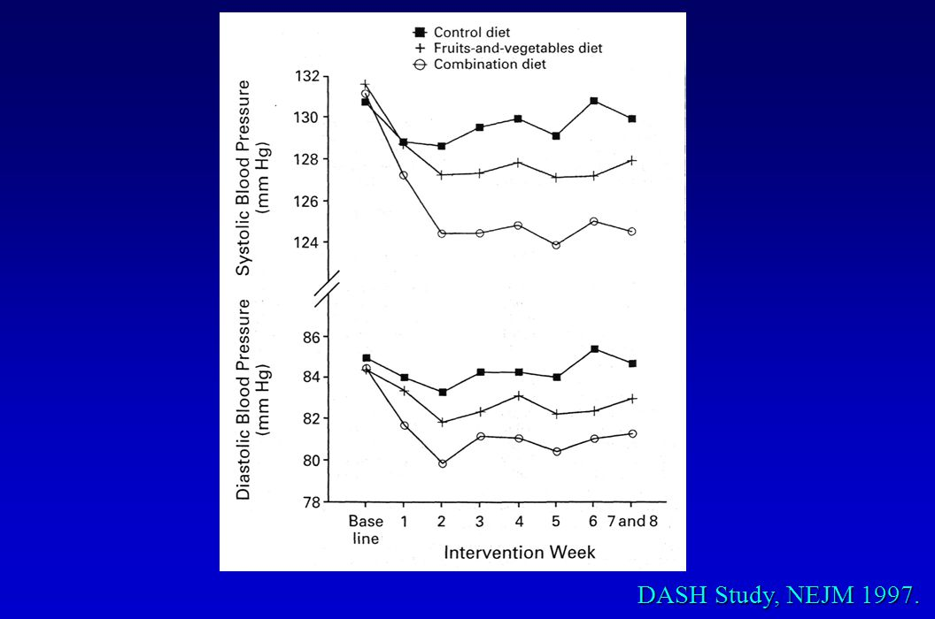 DASH Study, NEJM 1997.