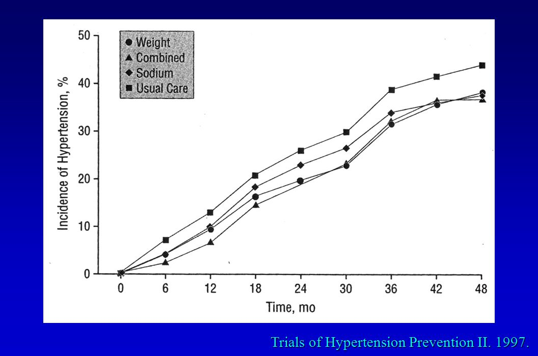 Trials of Hypertension Prevention II. 1997.
