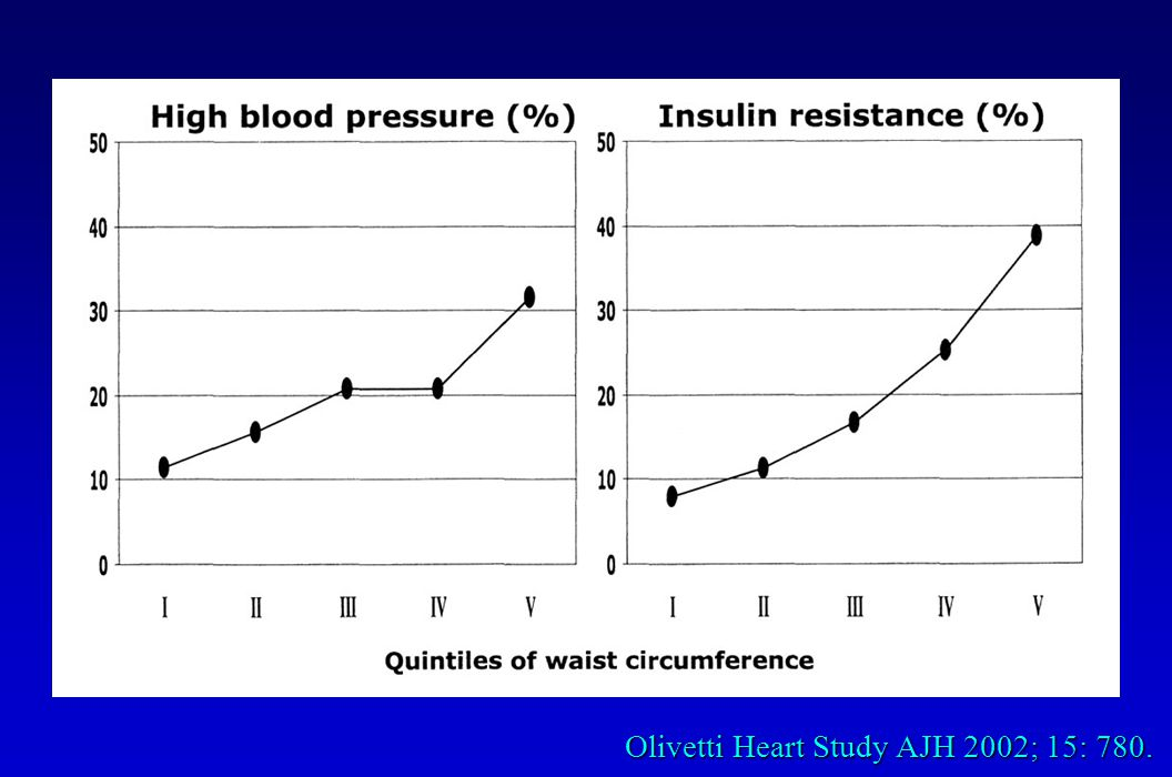 Olivetti Heart Study AJH 2002; 15: 780.