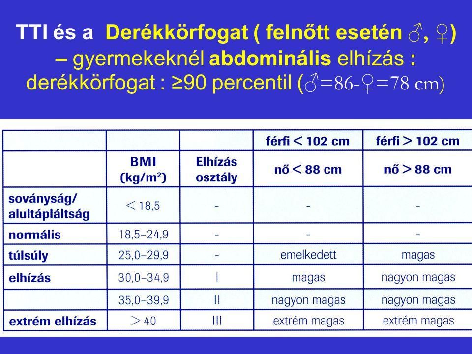 TTI és a Derékkörfogat ( felnőtt esetén ♂, ♀) – gyermekeknél abdominális elhízás : derékkörfogat : ≥90 percentil (♂=86-♀=78 cm)