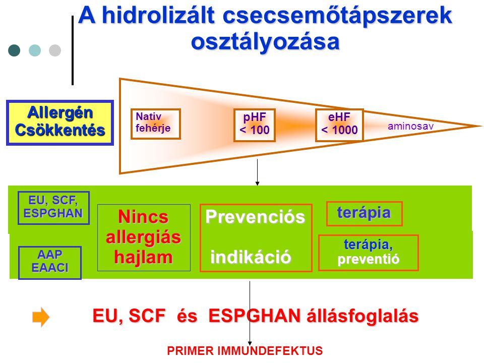 A hidrolizált csecsemőtápszerek osztályozása