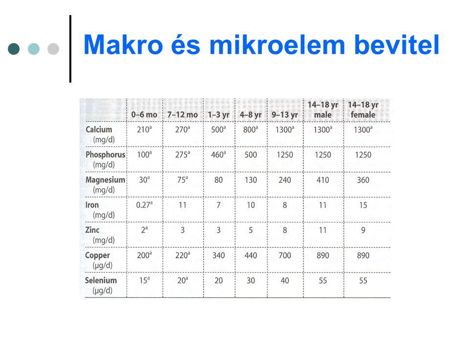 Makro és mikroelem bevitel
