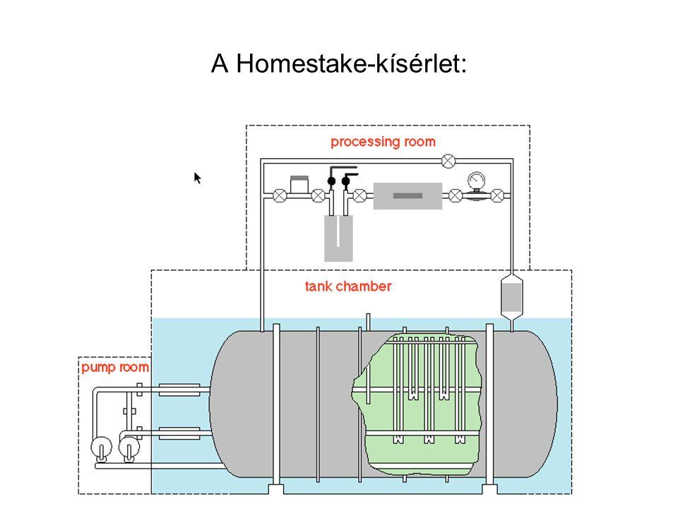 A Homestake-kísérlet: