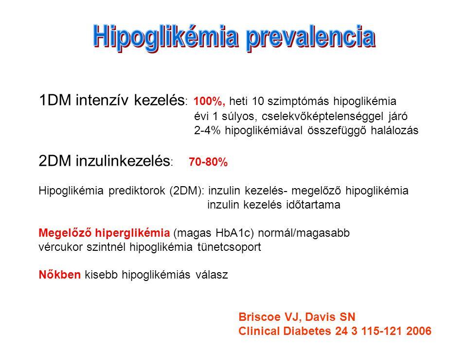 Hipoglikémia prevalencia