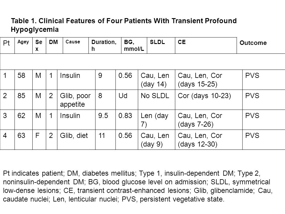Table 1. Clinical Features of Four Patients With Transient Profound Hypoglycemia