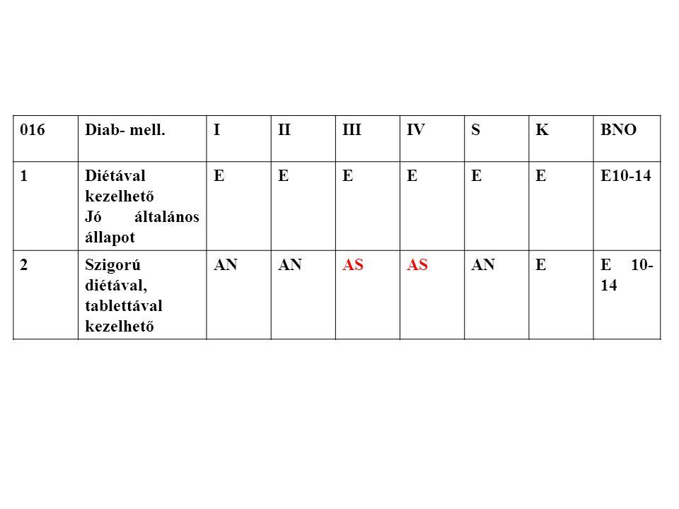 016 Diab- mell. I. II. III. IV. S. K. BNO. 1. Diétával kezelhető. Jó általános állapot. E.
