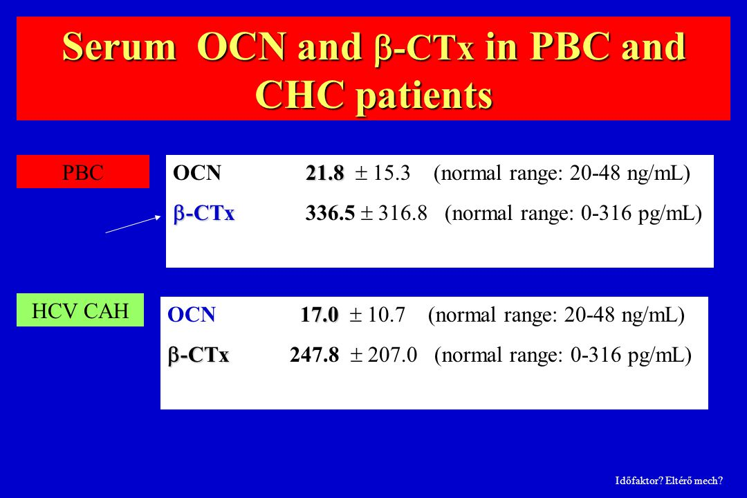 Serum OCN and -CTx in PBC and CHC patients