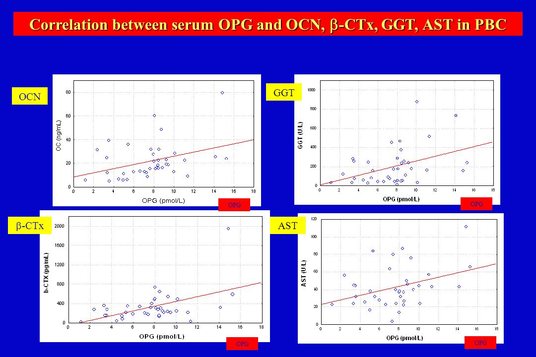 Correlation between serum OPG and OCN, -CTx, GGT, AST in PBC