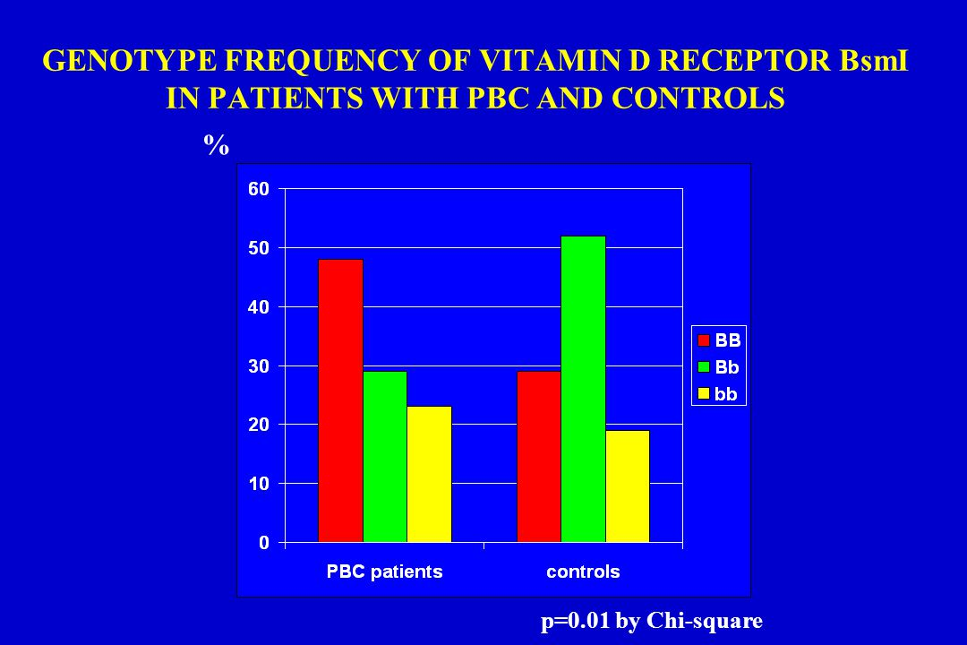 GENOTYPE FREQUENCY OF VITAMIN D RECEPTOR BsmI IN PATIENTS WITH PBC AND CONTROLS