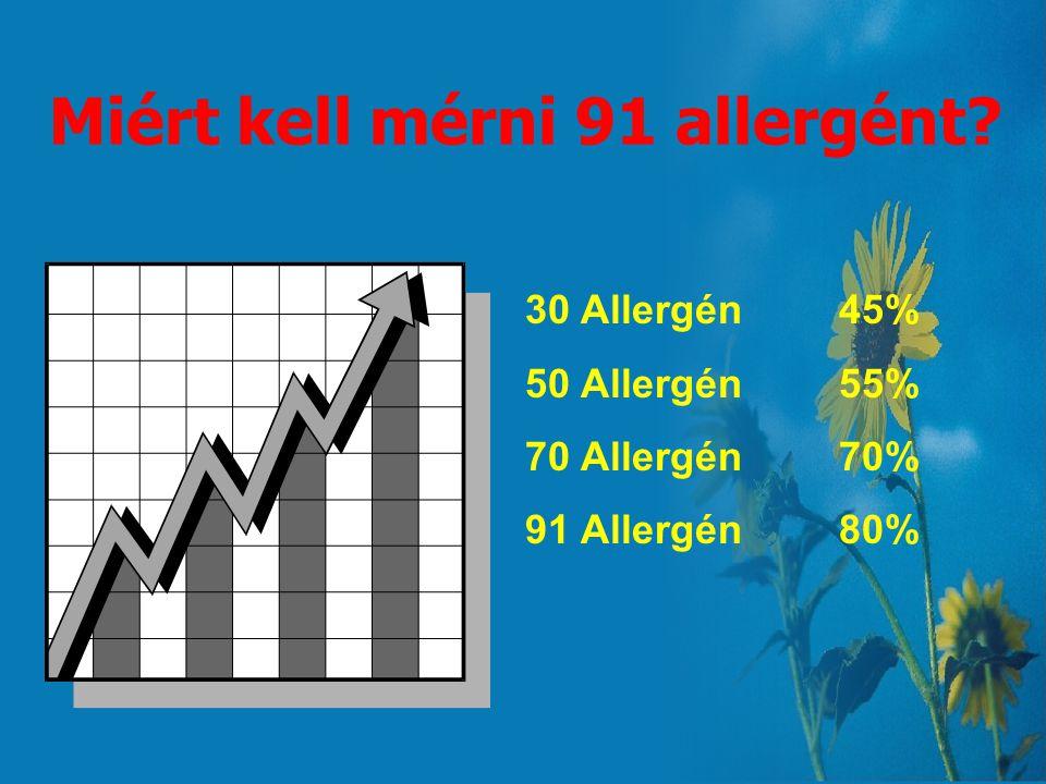 Miért kell mérni 91 allergént