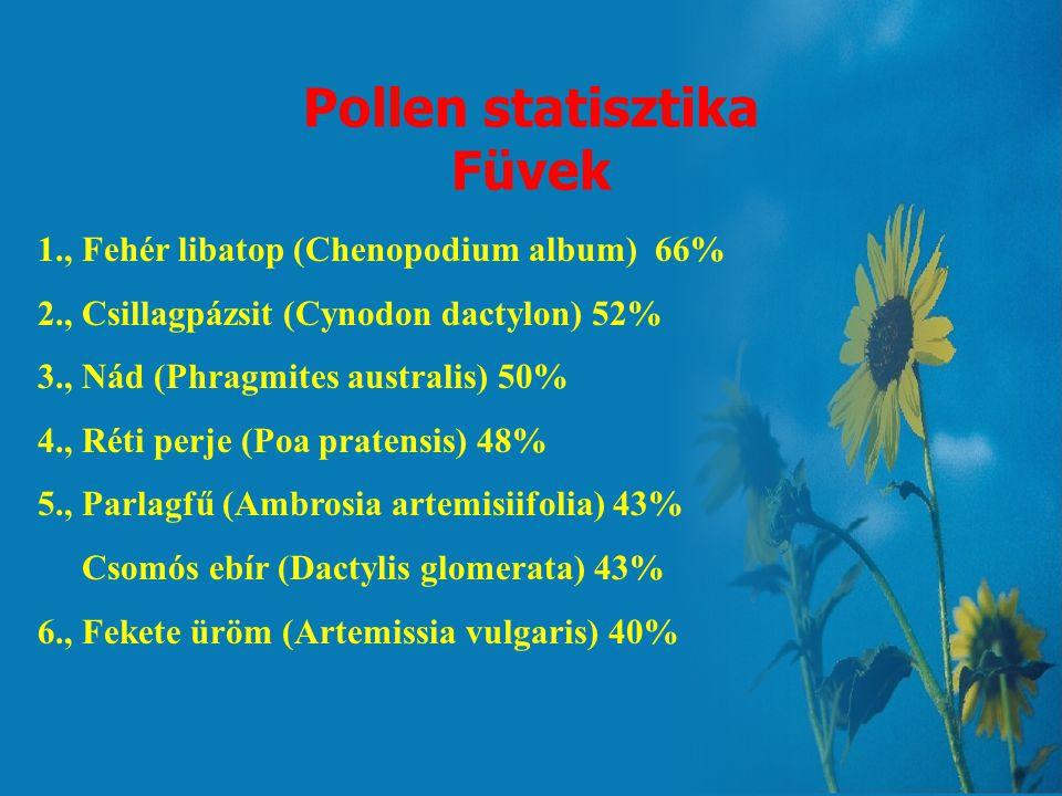 Pollen statisztika Füvek