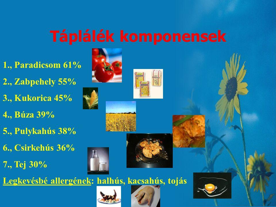 Táplálék komponensek 1., Paradicsom 61% 2., Zabpehely 55%