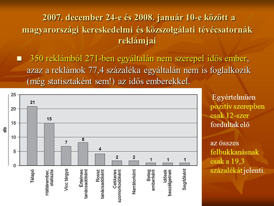 2007. december 24-e és 2008. január 10-e között a magyarországi kereskedelmi és közszolgálati tévécsatornák reklámjai