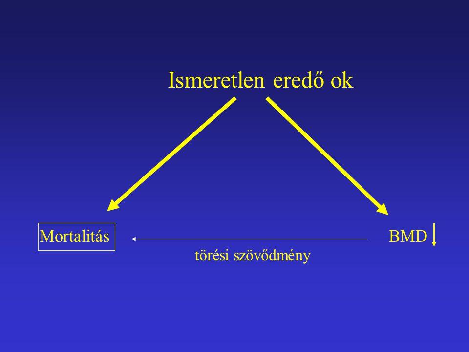 Ismeretlen eredő ok Mortalitás BMD törési szövődmény