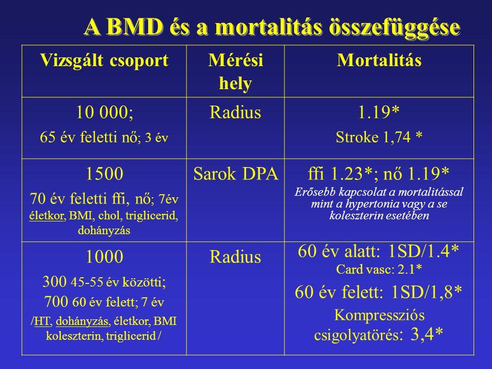 A BMD és a mortalitás összefüggése