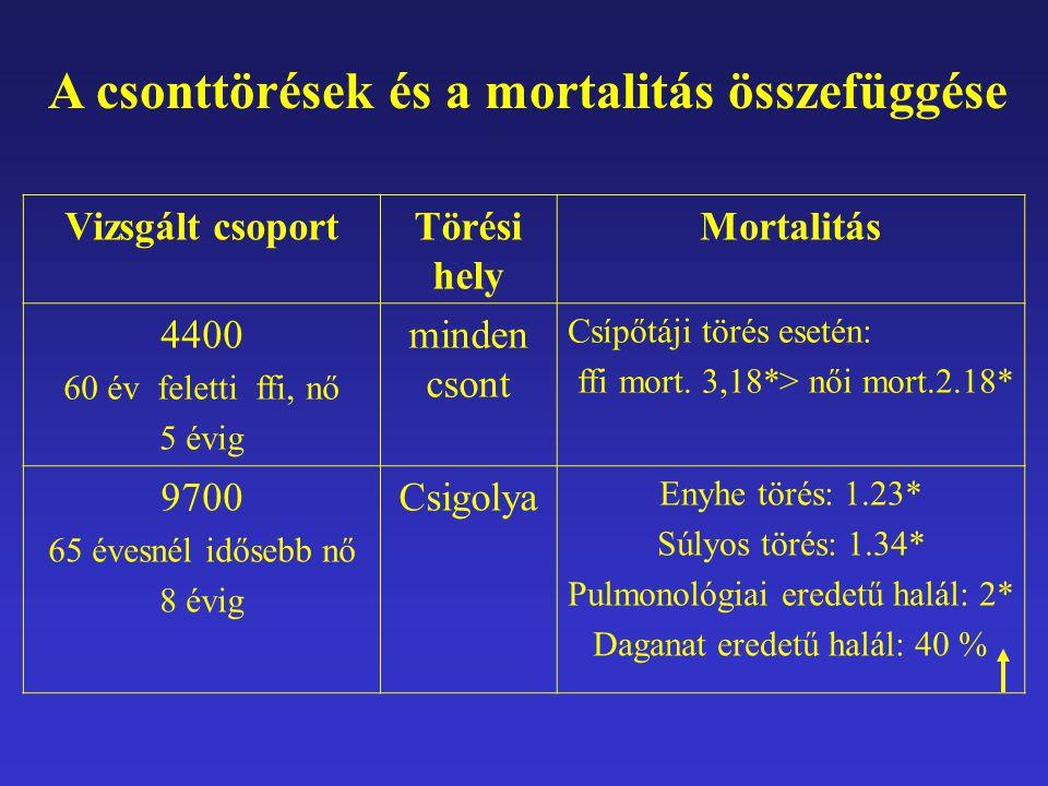 A csonttörések és a mortalitás összefüggése
