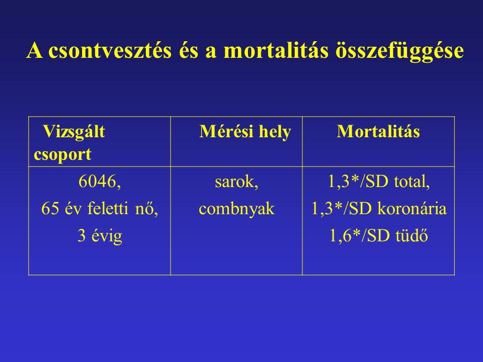 A csontvesztés és a mortalitás összefüggése