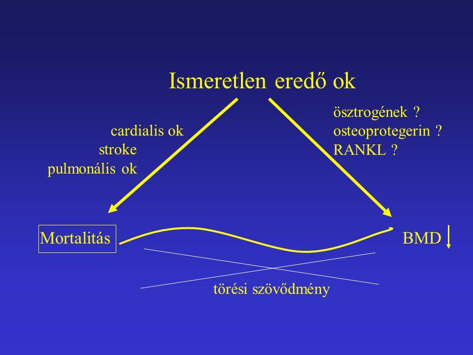 Ismeretlen eredő ok Mortalitás BMD ösztrogének osteoprotegerin
