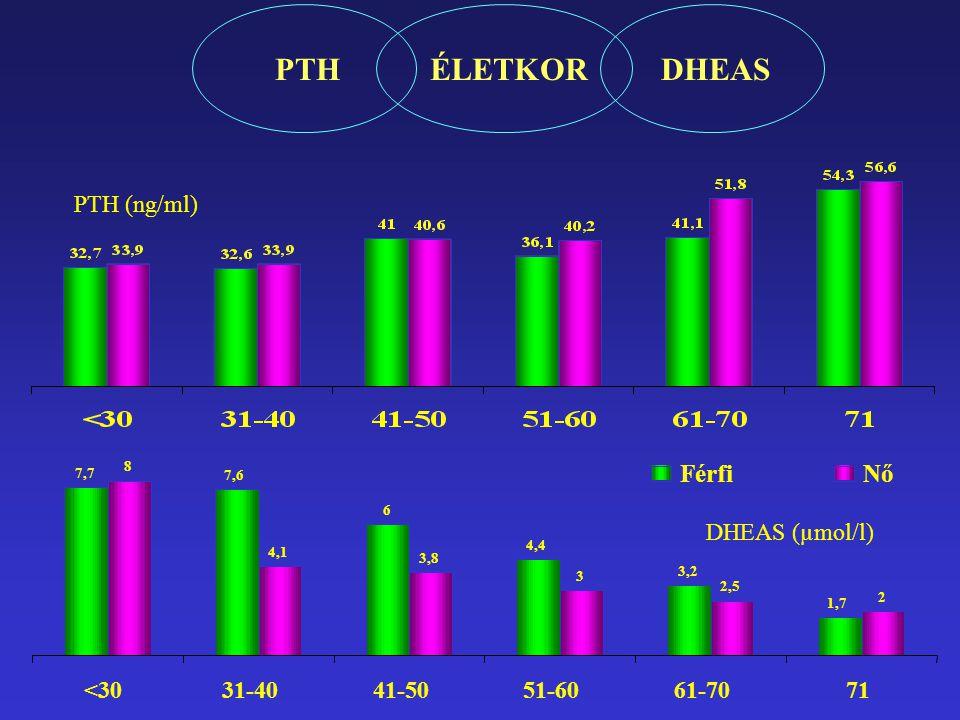 DHEAS ÉLETKOR PTH Férfi Nő PTH (ng/ml) <30 31-40 41-50 51-60 61-70
