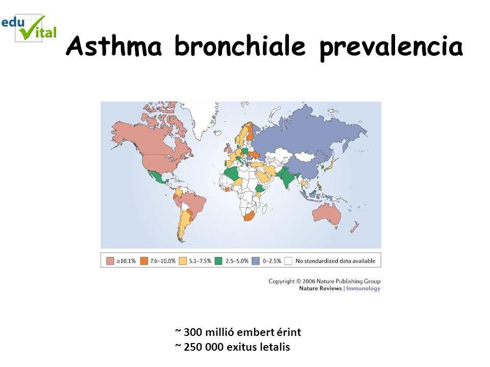 Asthma bronchiale prevalencia