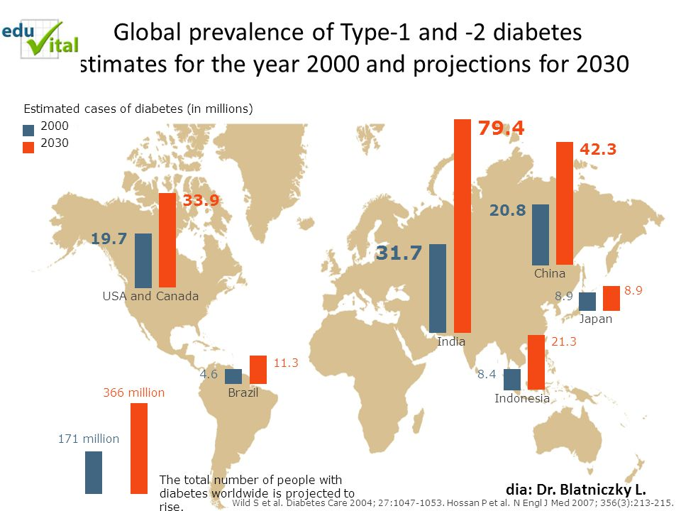 Global prevalence of Type-1 and -2 diabetes Estimates for the year 2000 and projections for 2030