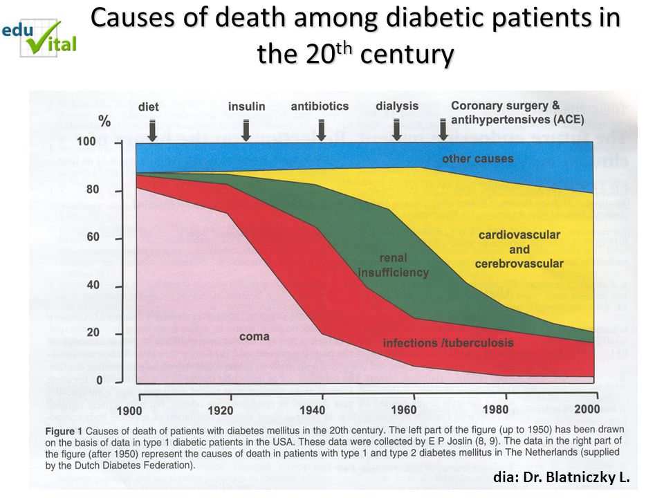 Causes of death among diabetic patients in the 20th century