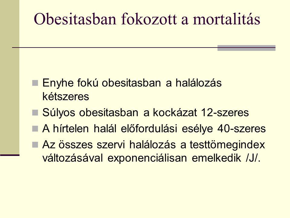 Obesitasban fokozott a mortalitás