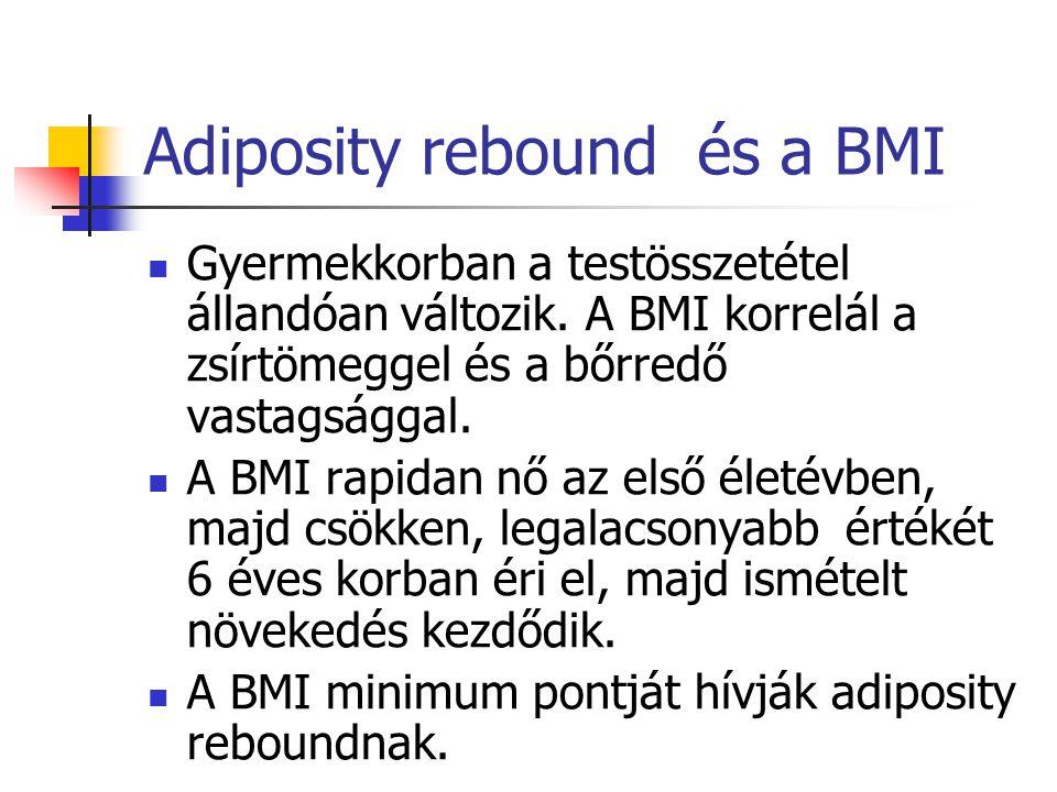 Adiposity rebound és a BMI