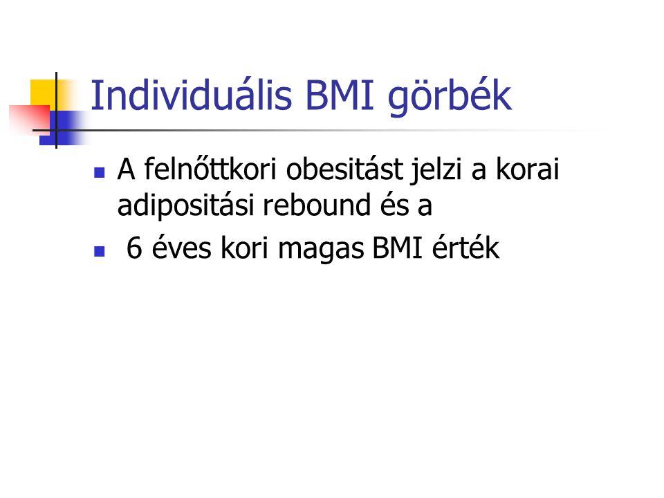 Individuális BMI görbék