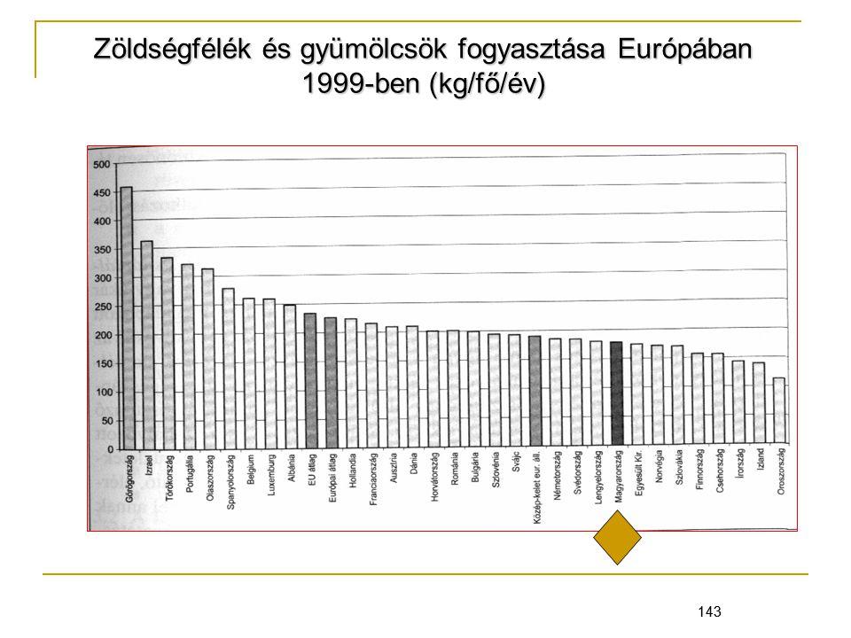 Zöldségfélék és gyümölcsök fogyasztása Európában 1999-ben (kg/fő/év)