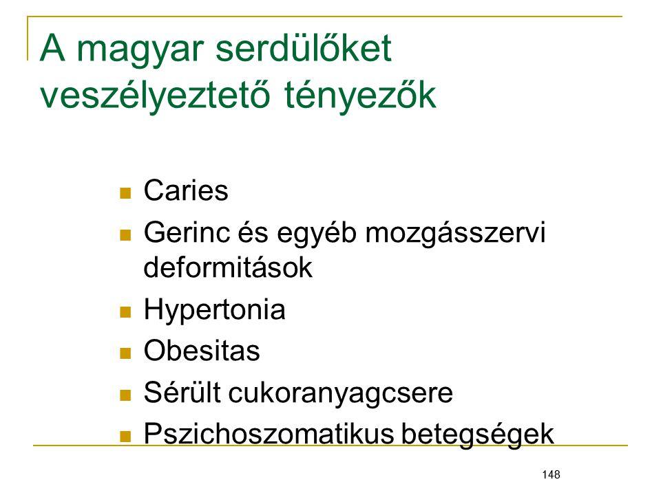 A magyar serdülőket veszélyeztető tényezők