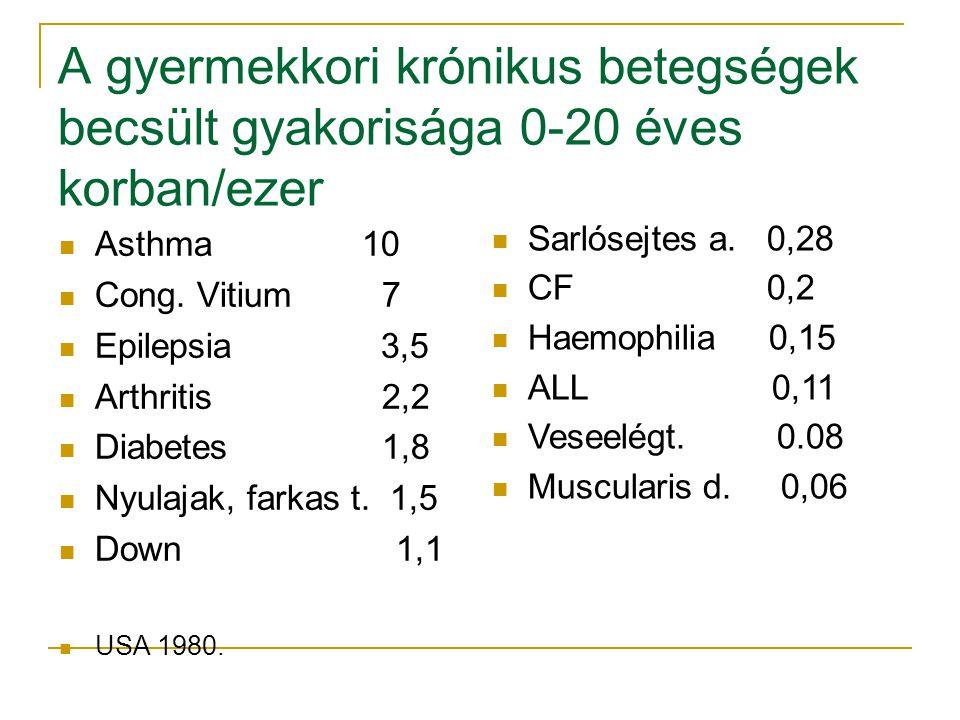 A gyermekkori krónikus betegségek becsült gyakorisága 0-20 éves korban/ezer