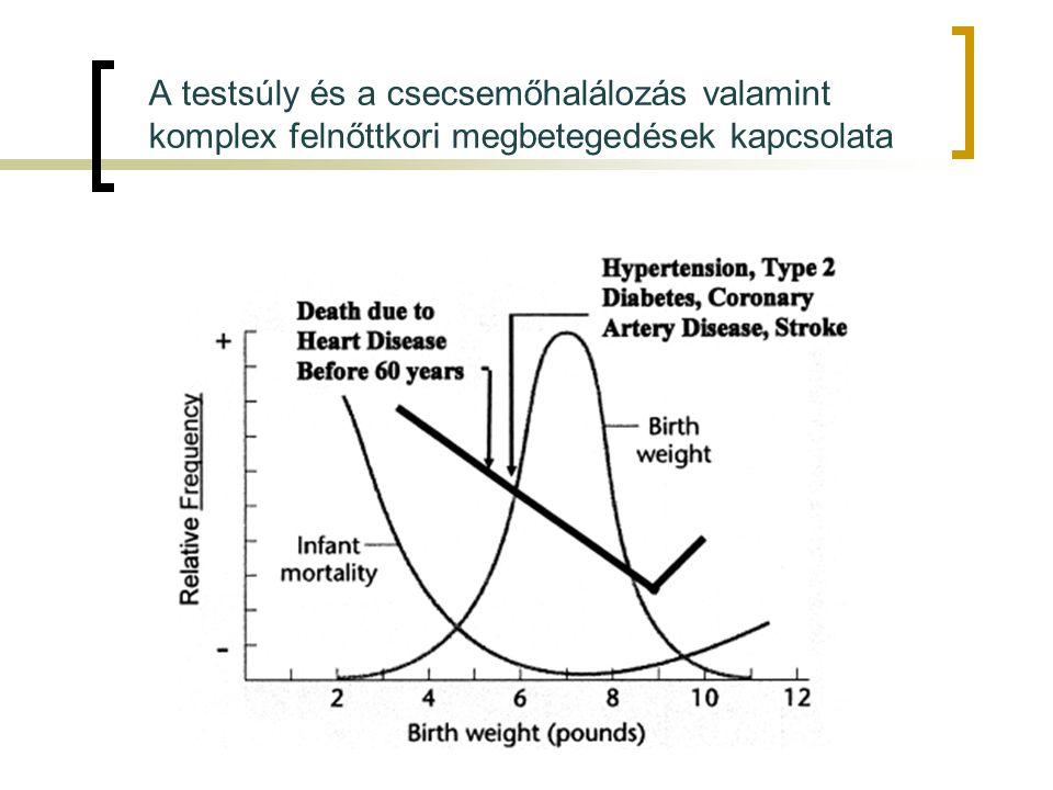 A testsúly és a csecsemőhalálozás valamint
